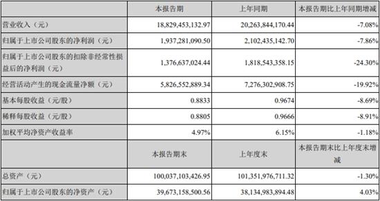 经济日报-中国经济网 郭跃|市场需求下滑 宁德时代上半年营收、净利均降超7%